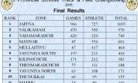 Provincial Sports Results